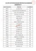 2020年天津艺术类、体育类提前本科批次录取最低分数线