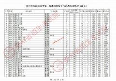 2020年贵州高考第一批本科院校平行志愿投档