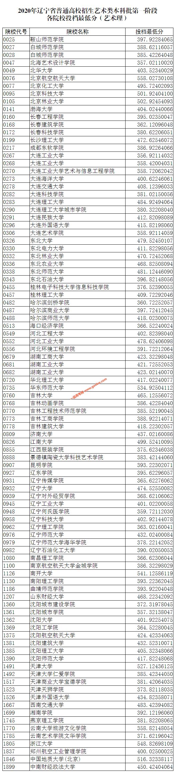 2020年辽宁艺术类本科批第一阶段各院校投档最低分