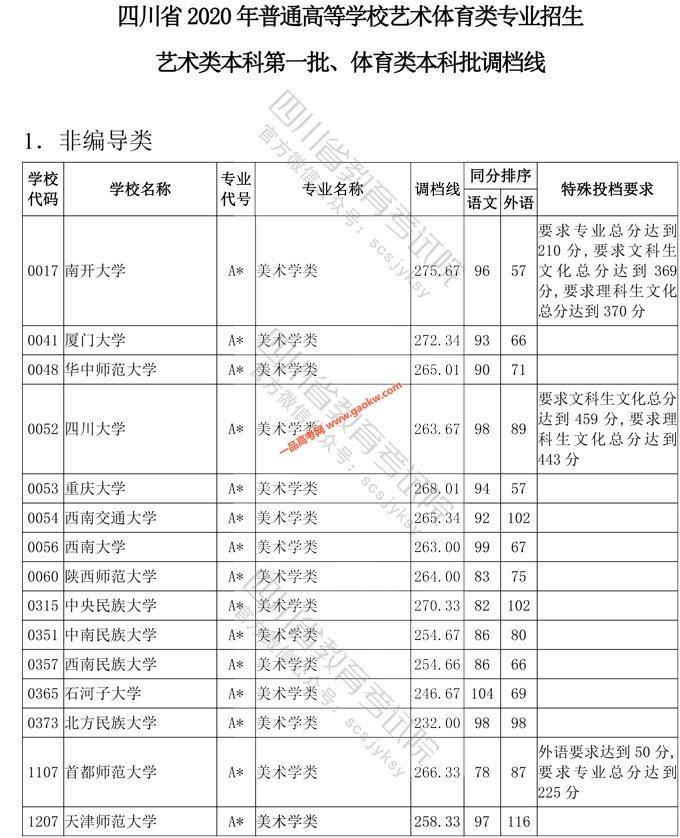 2020年四川艺术类本科第一批、体育类本科批调档线