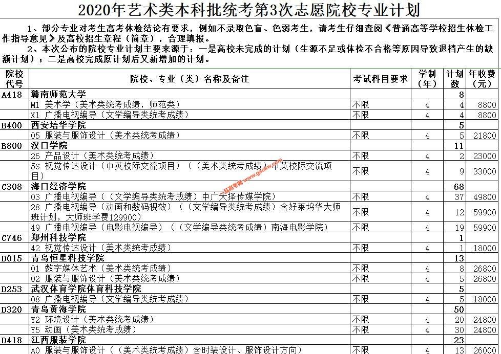 2020年山东艺术类和春季高考本科批第3次志愿院校专业计划