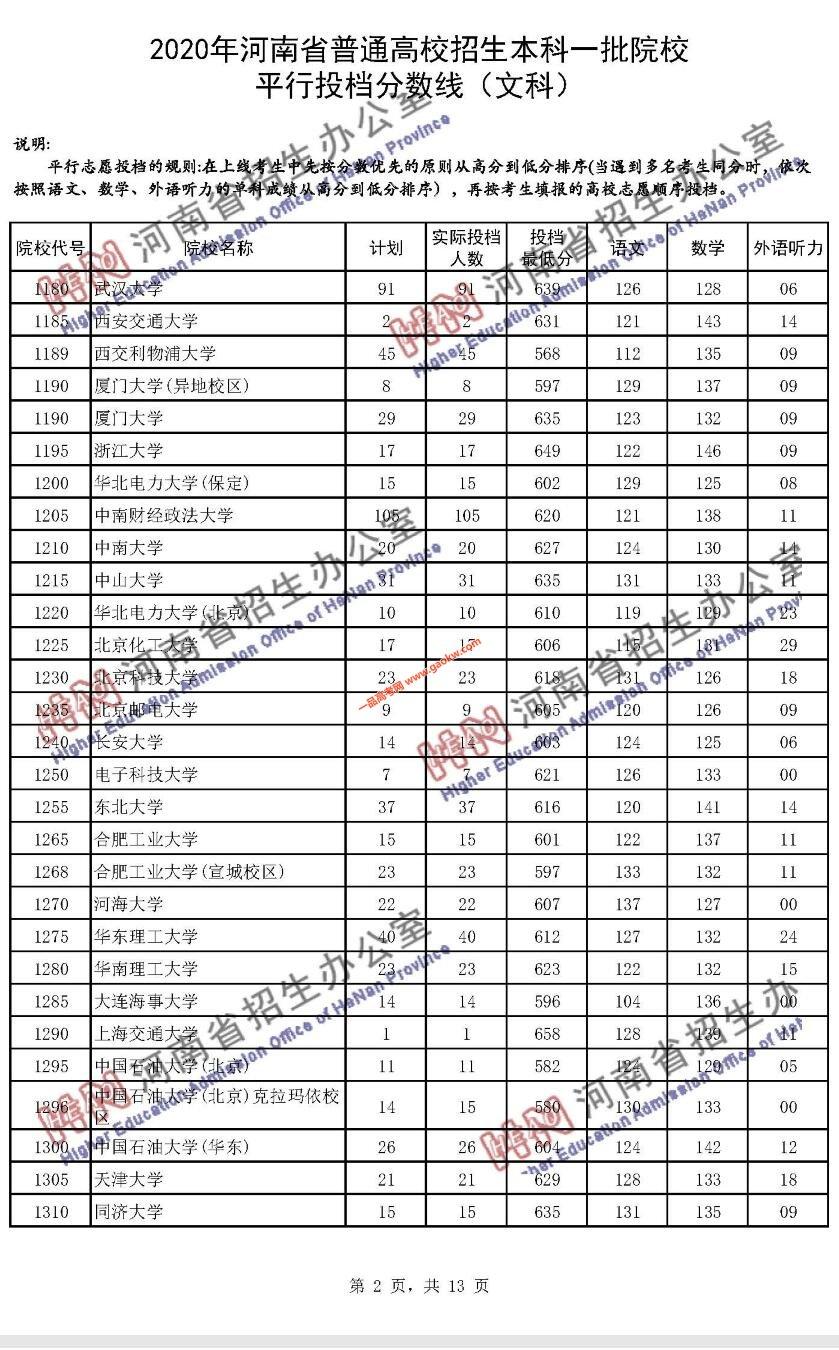 2020年河南省普通高招本科一批院校平行投档分数线(文科)2