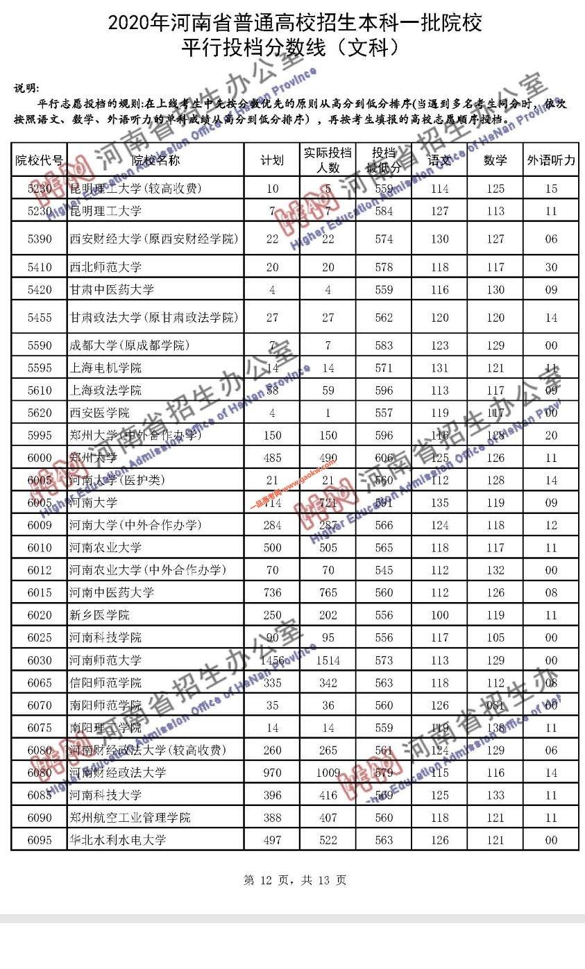 2020年河南省普通高招本科一批院校平行投档分数线(文科)12