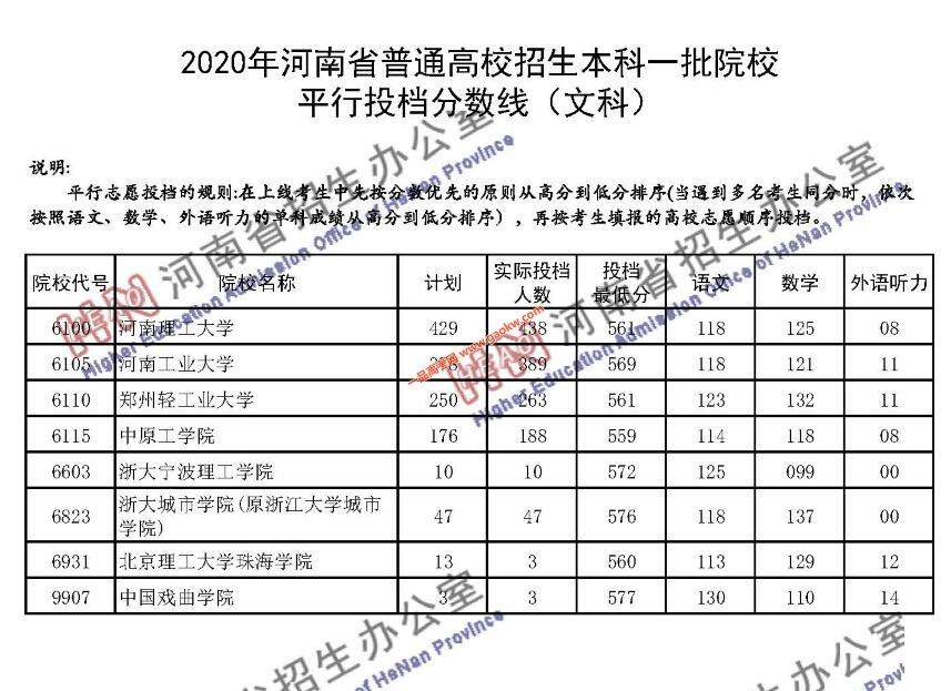 2020年河南省普通高招本科一批院校平行投档分数线(文科)13
