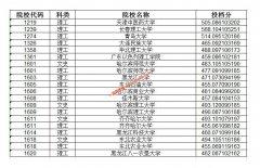 2020年黑龙江本科一批A段第二次,最后一次征集志愿投档分数线