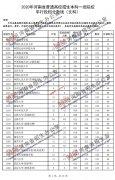 2020年河南省高考一本院校平行投档分数线(文科/理科)