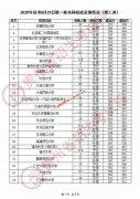 2020年贵州8月23日一本院校录取分数线