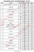 2020年贵州8月24日一本院校录取分数线