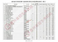 贵州省2020年高考第一批本科院校第2次补报志愿投档线