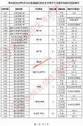 贵州省2020年8月24日艺术类平行志愿本科院校录取分数线