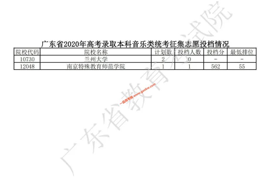 2020年广东高考录取本科征集志愿投档情况公布
