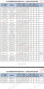 2020年天津艺术类本科批校考阶段非自划线院校征询志愿录取最低分数
