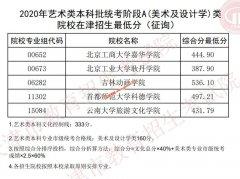 2020年天津艺术类本科批统考A,B(美术及设计学,戏剧与影视学)