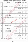 2020年贵州高考8月25日一本,一本预科院校录取分数线