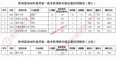 贵州省2020年高考一本预科院校补报志愿投档线