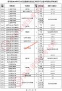 贵州省2020年8月25日艺术类平行志愿本科院校录取分数线