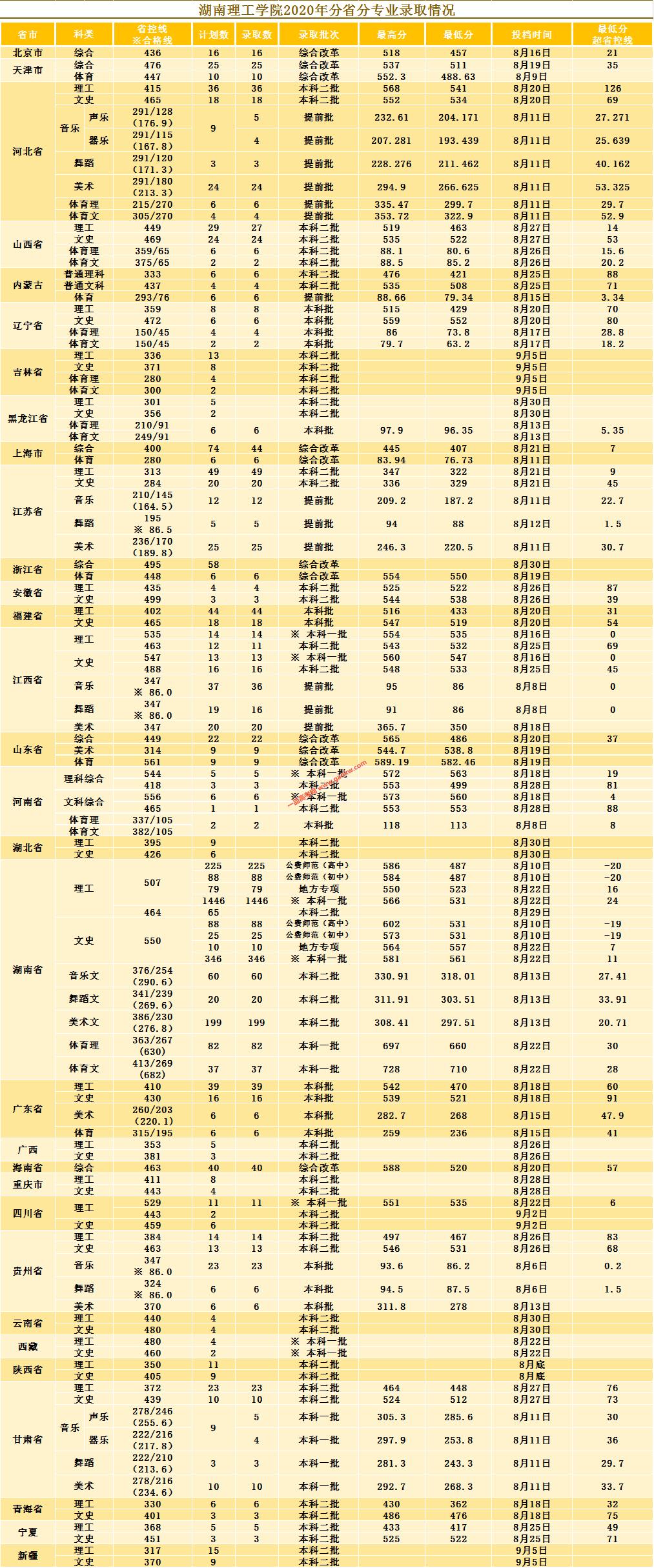 湖南理工学院2020年录取分数线(附2017-2019年分数线)