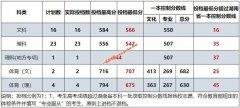 衡阳师范学院2020年湖南省征集志愿投档分数线(文理、体育)
