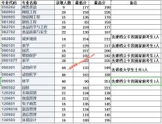 2020年信阳农林学院专升本录取情况