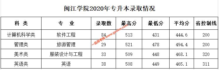 闽江学院2020年专升本录取分数线