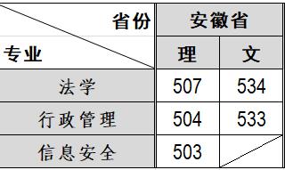 2020本科批安徽省各专业录取线