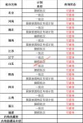 中国科学院大学2020年本科录取查询(持续更新)