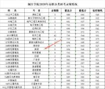 闽江学院2020年高职分类招考录取分数线