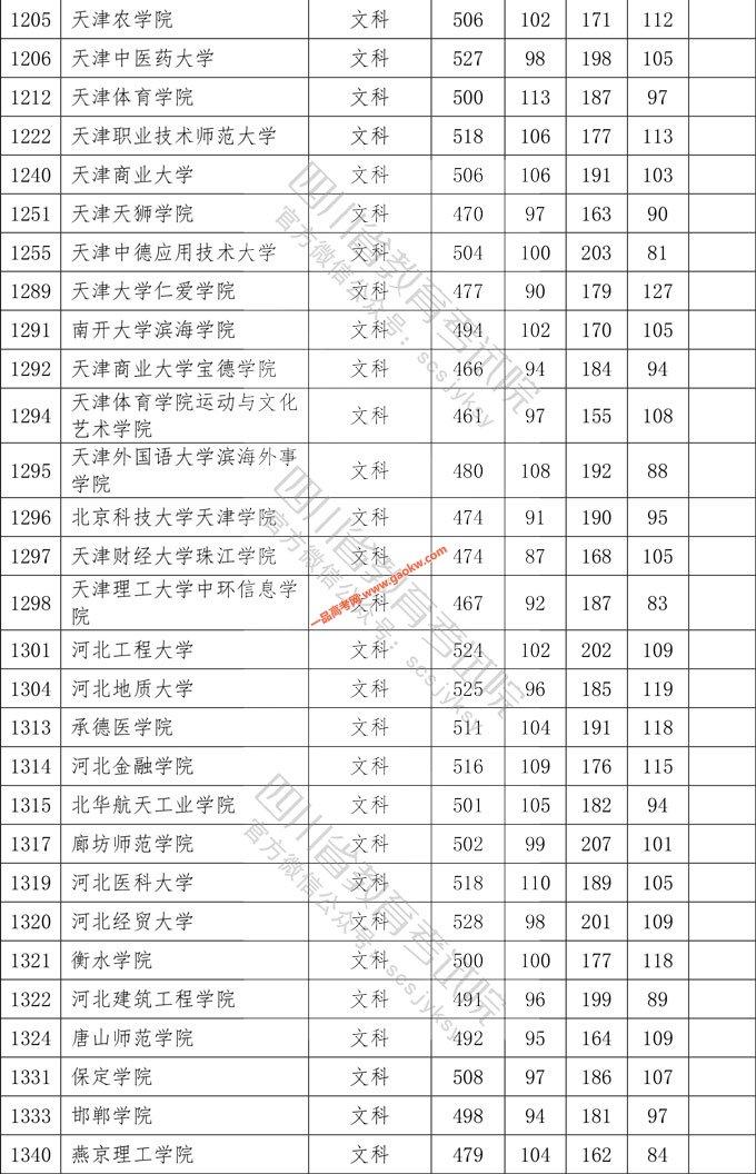 2020年普通高校在川招生本科二批院校录取调档线