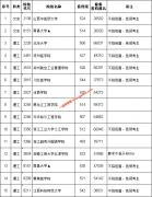 江西省2020年第二批本科院校缺额院校征集志愿投档线(第二次征集
