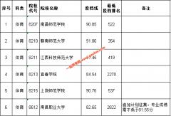 江西省2020年第二批本科体育类缺额院校征集志愿投档线