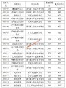 漳州职业技术学院2020年五年制高职常规批投档分数线