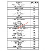 上海对外经贸大学2020年山东,浙江普通类第一段各专业分数线