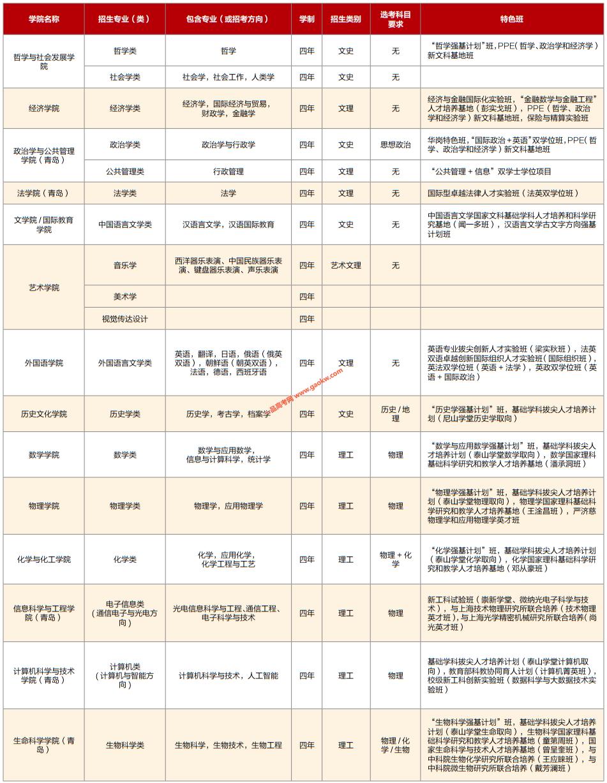 山东大学2020年招生专业(类)一览表