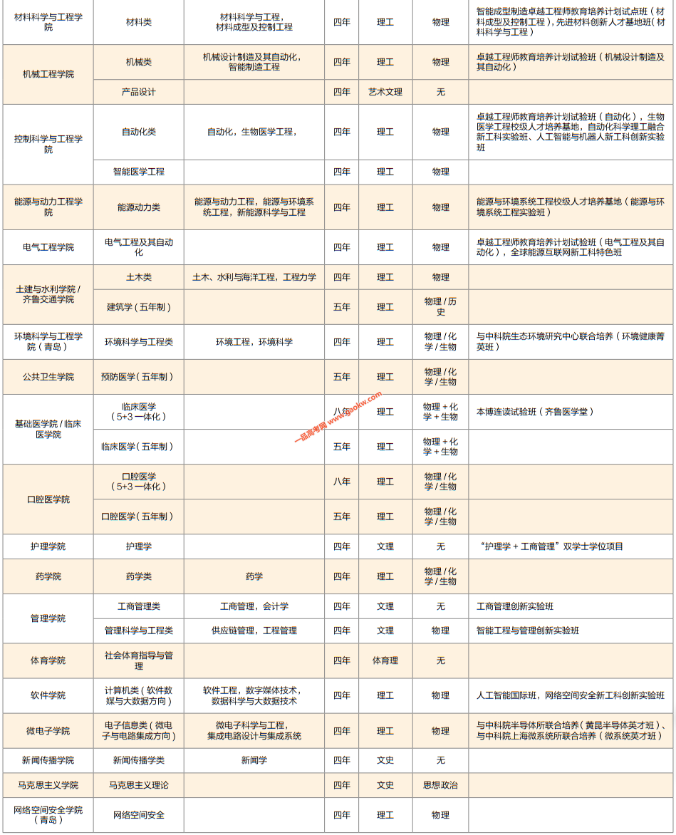 山东大学2020年招生专业(类)一览表2