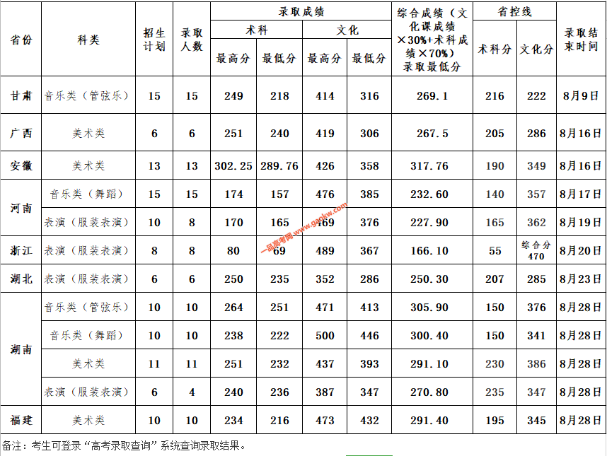 惠州学院2020年省外艺术类专业录取情况(录取结束)