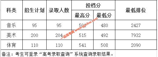 惠州学院2020年广东本科批次艺术、体育类录取情况