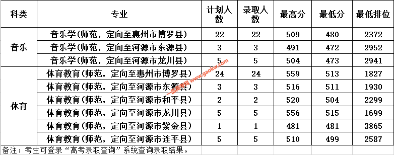 惠州学院2020年广东提前批本科教师专项音乐、体育类录取成绩3