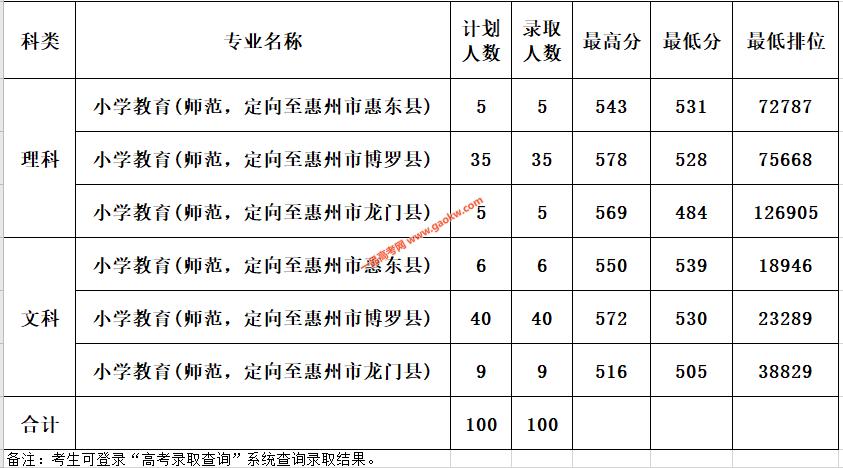 惠州学院2020年广东提前批本科教师专项普通类录取成绩