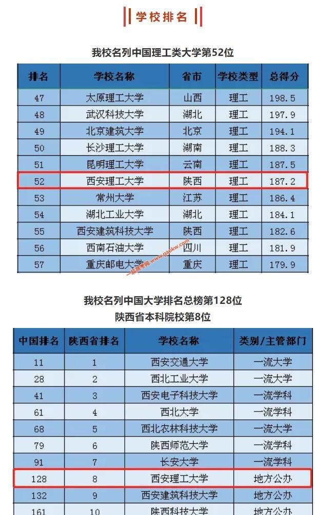 """西安理工大学位列""""2020软科中国大学排名""""理工类第52位!"""