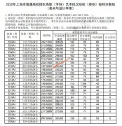 2020年上海高职(专科)艺术批院校(类别)投档分数线(美术与设计学