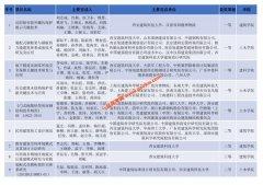 西安建大9项科技成果荣获2019年度华夏建设科学技术奖