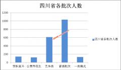 阿坝师范学院2020年在四川各专业录取分数线