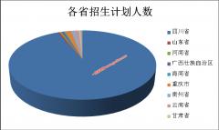 阿坝师范学院2020年本科层次招生录取统计