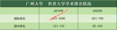 广州大学2020软科学术排名