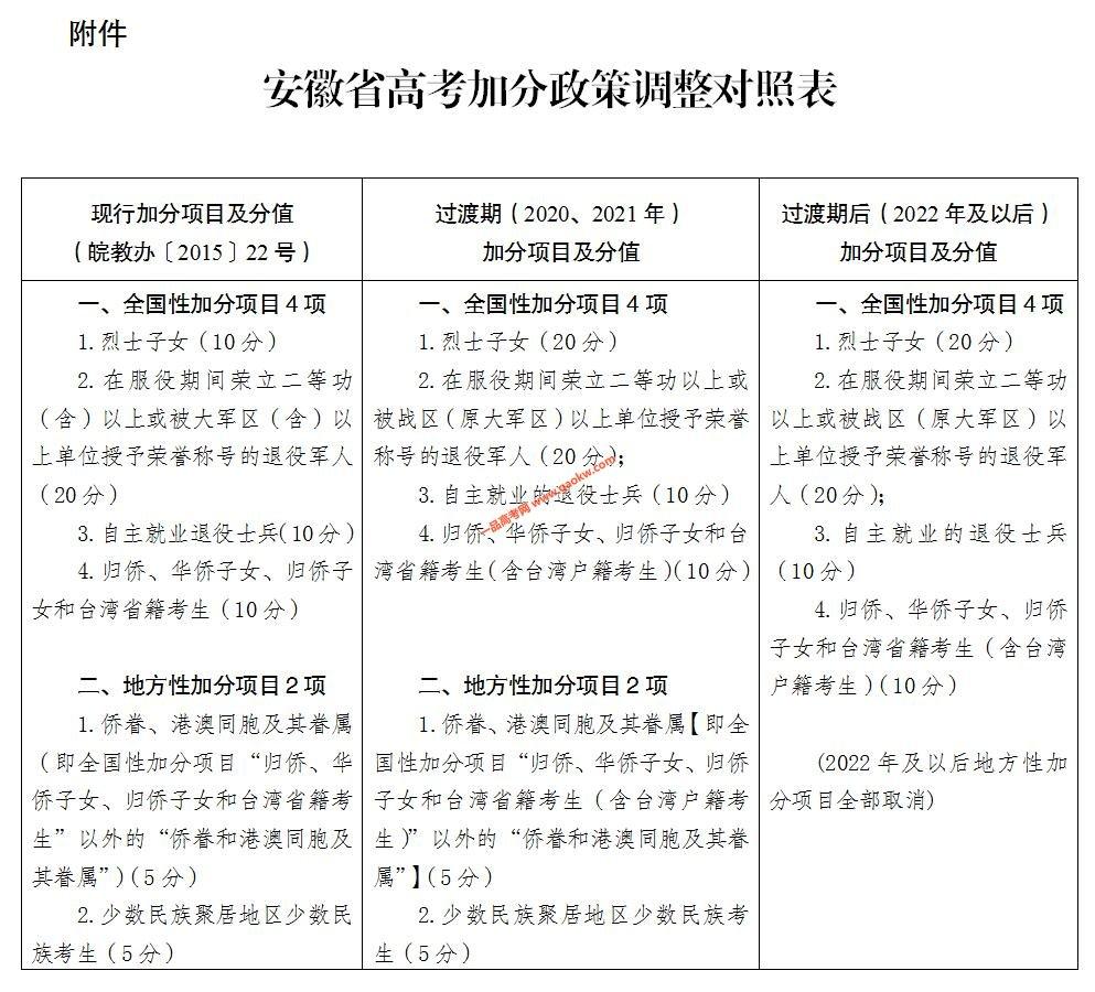安徽省关于进一步调整和规范高考加分工作的实施方案