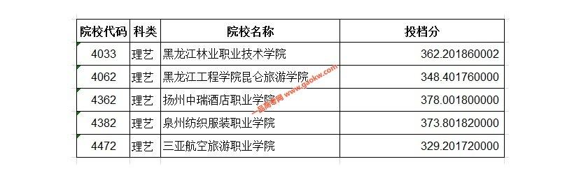 2020年艺术类高职(专科)批A段征集志愿投档分数线