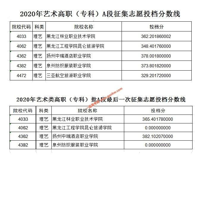 2020年艺术类高职(专科)批A段征集志愿投档分数线及最后一次征集志愿投档分数线公布