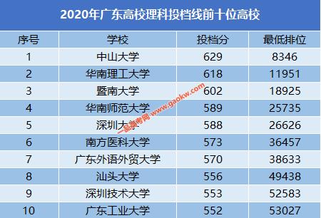 2020年广东高校理科投档线前10位高校