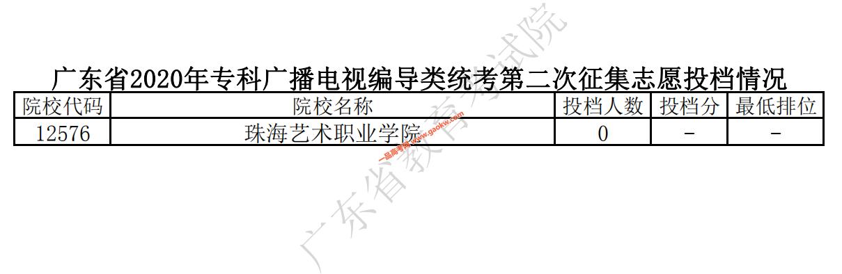 广东省2020年专科广播电视编导类统考第二次征集志愿投档情况