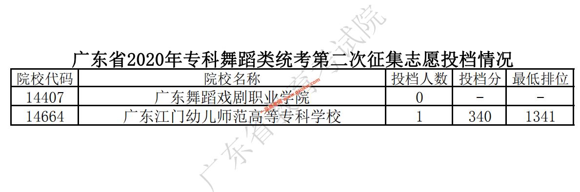 广东省2020年专科舞蹈类统考第二次征集志愿投档情况